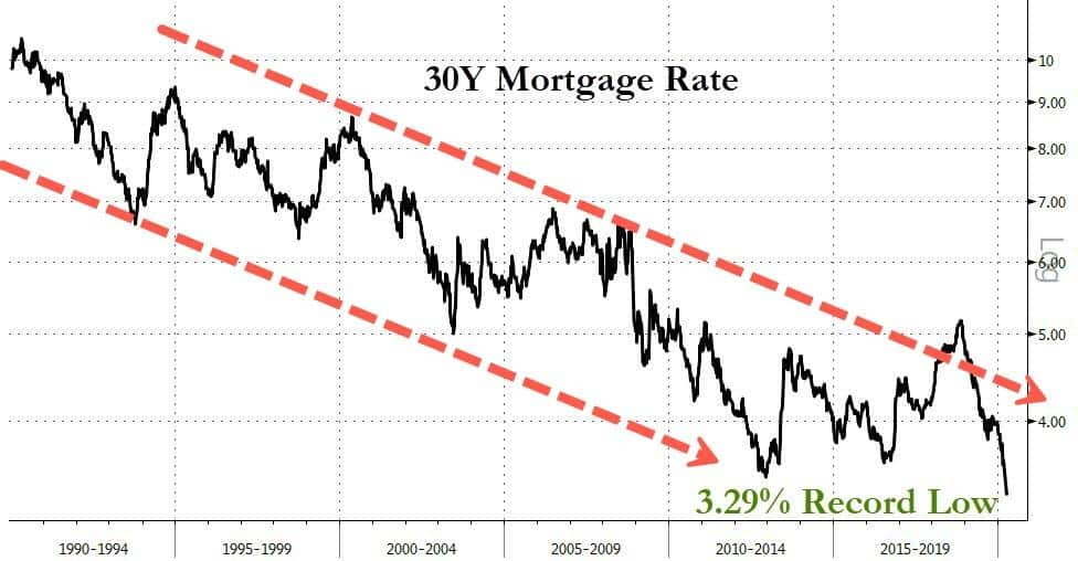 Mortgage Rates Would be Lower as Refinancing Boom